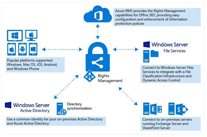 Microsoft DRM